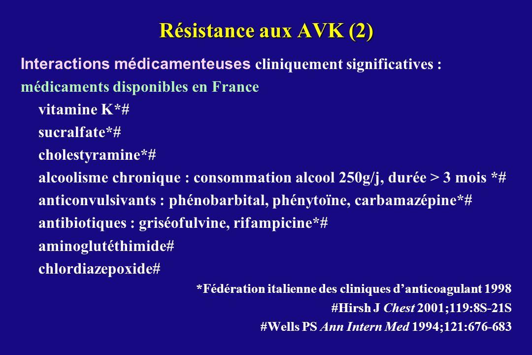 Résistance aux AVK (2) Interactions médicamenteuses cliniquement significatives : médicaments disponibles en France.