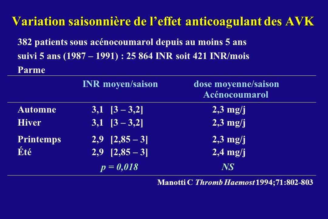 Variation saisonnière de l'effet anticoagulant des AVK