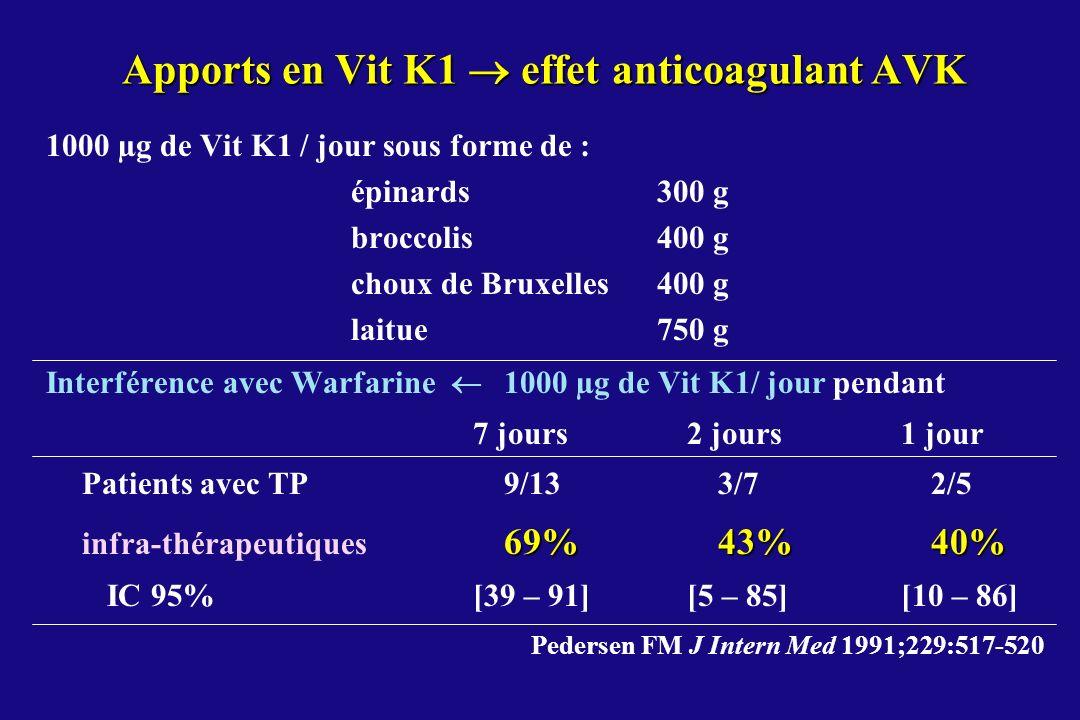 Apports en Vit K1  effet anticoagulant AVK