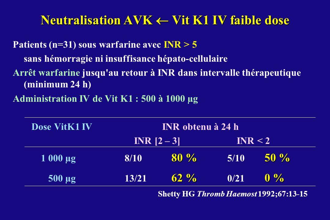 Neutralisation AVK  Vit K1 IV faible dose
