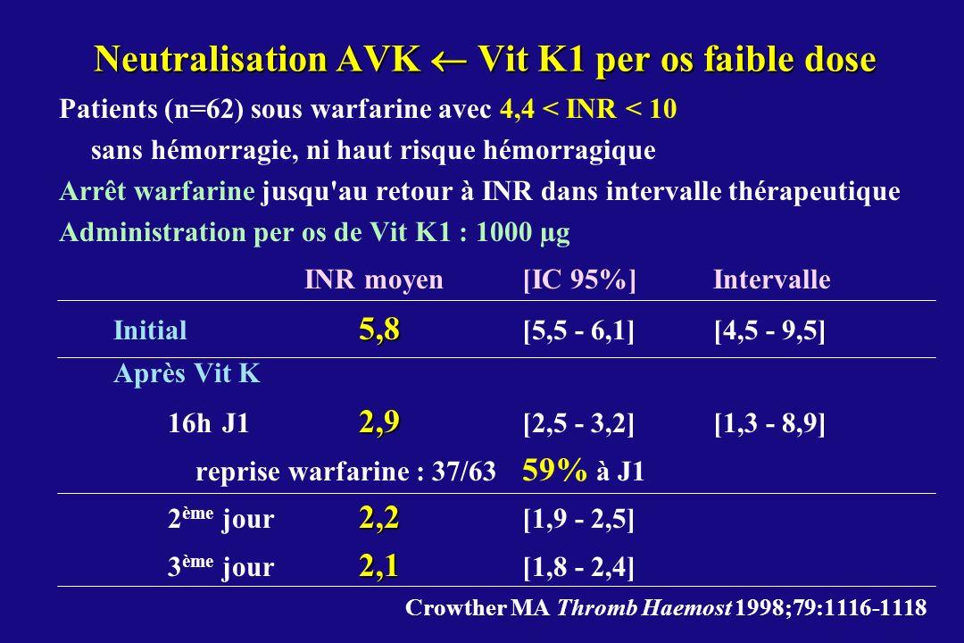 Neutralisation AVK  Vit K1 per os faible dose
