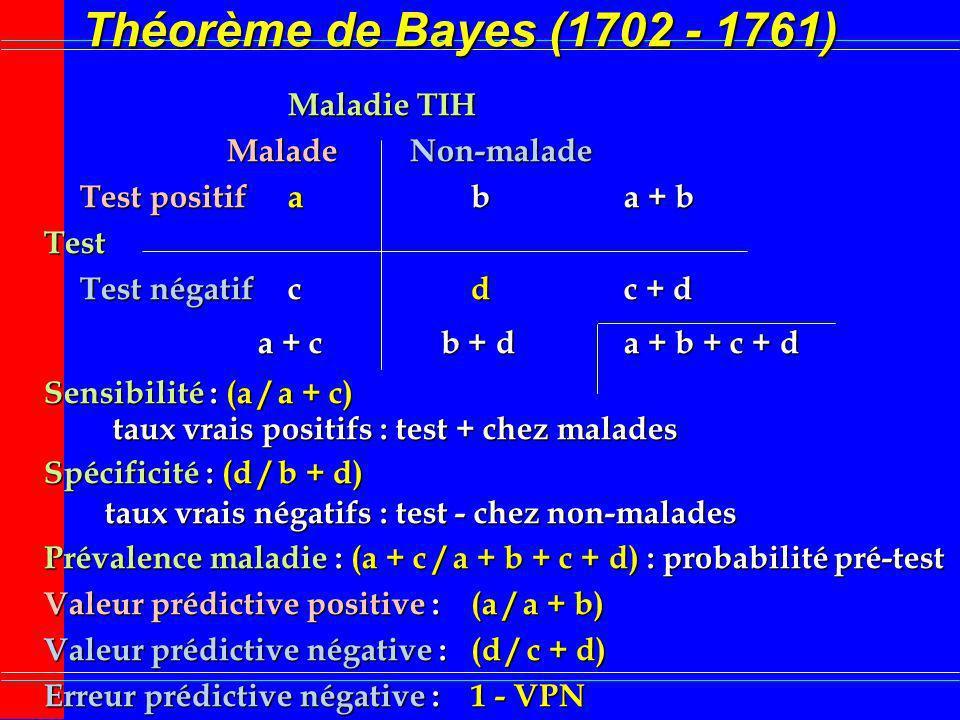 Théorème de Bayes (1702 - 1761) Maladie TIH Malade Non-malade