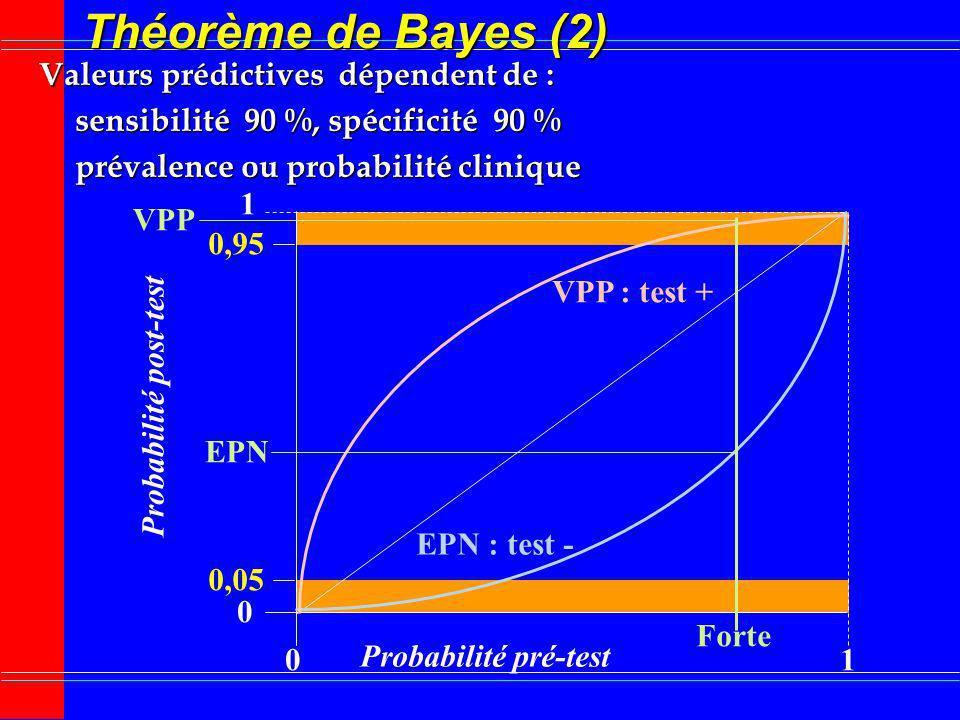 Théorème de Bayes (2) Valeurs prédictives dépendent de :