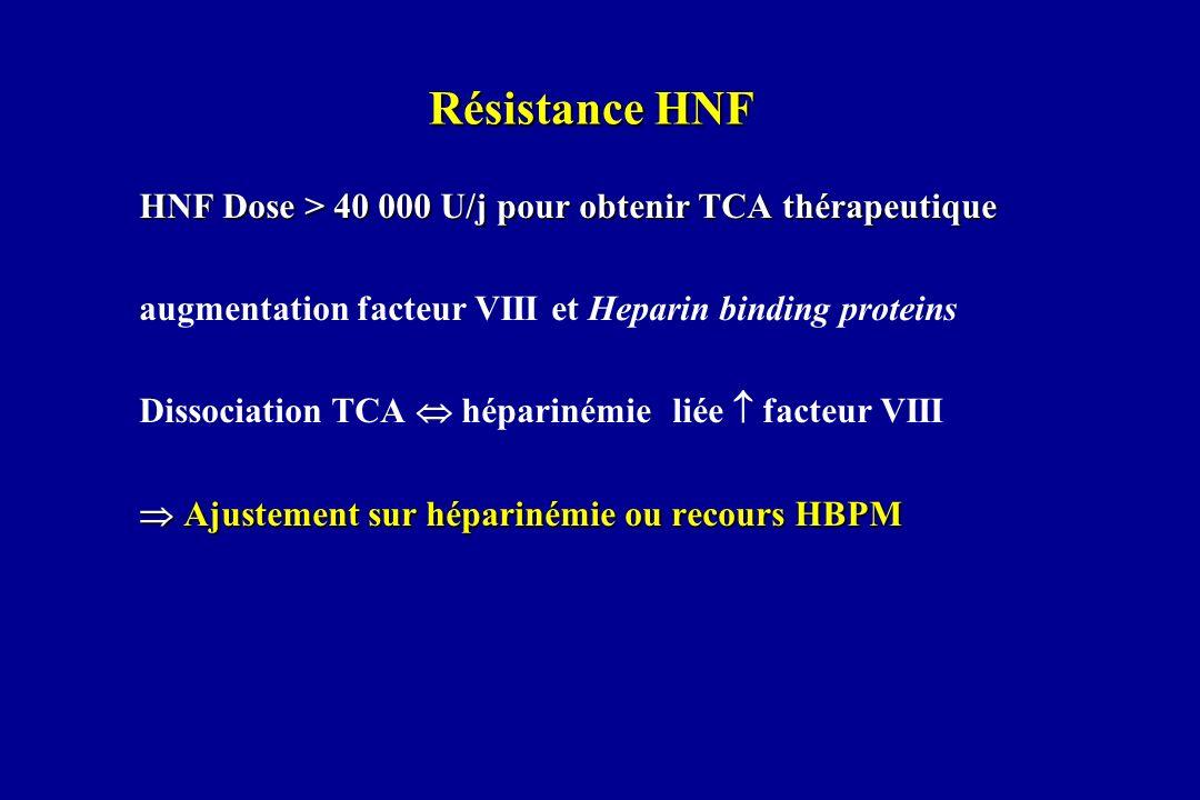 Résistance HNF HNF Dose > 40 000 U/j pour obtenir TCA thérapeutique