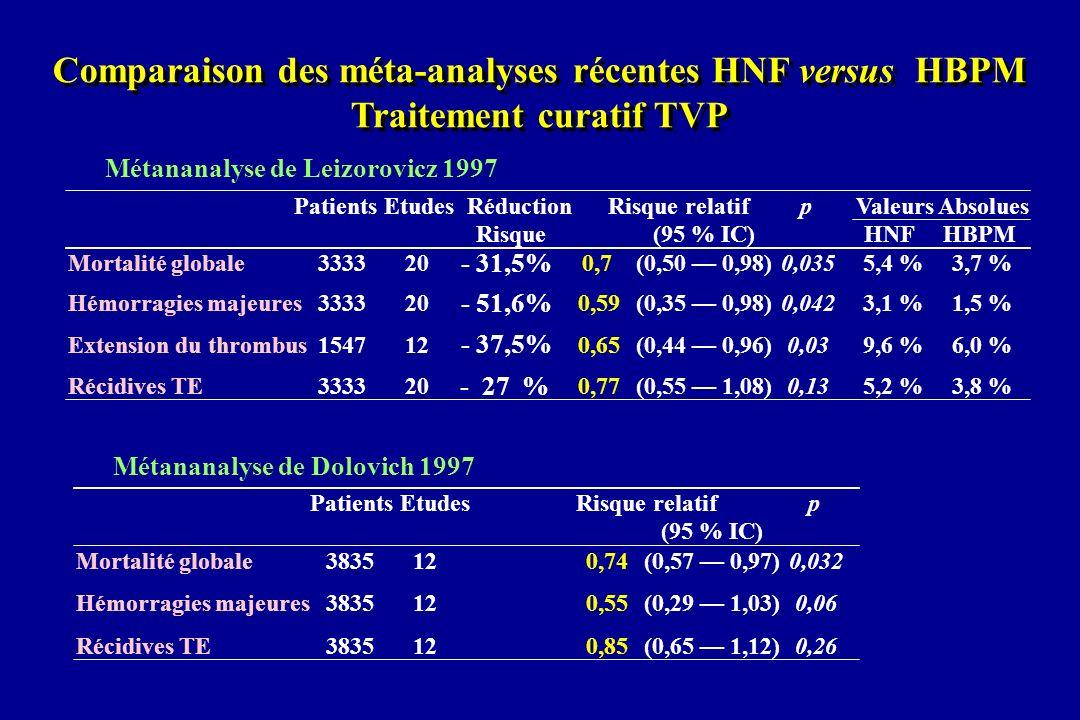 Comparaison des méta-analyses récentes HNF versus HBPM
