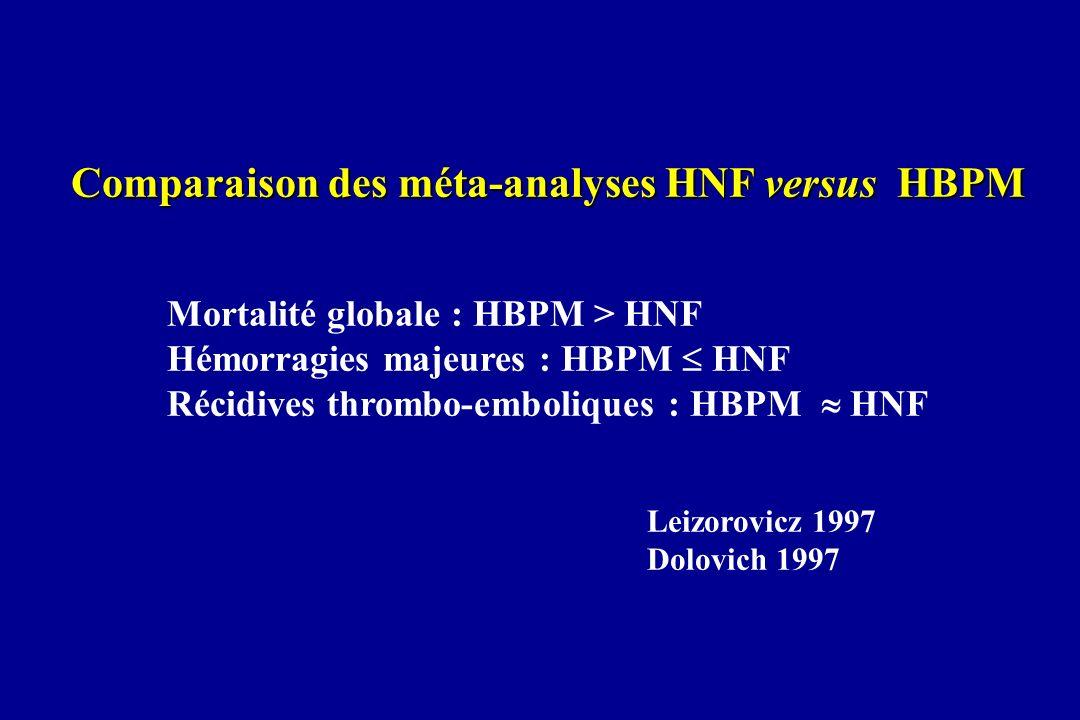 Comparaison des méta-analyses HNF versus HBPM
