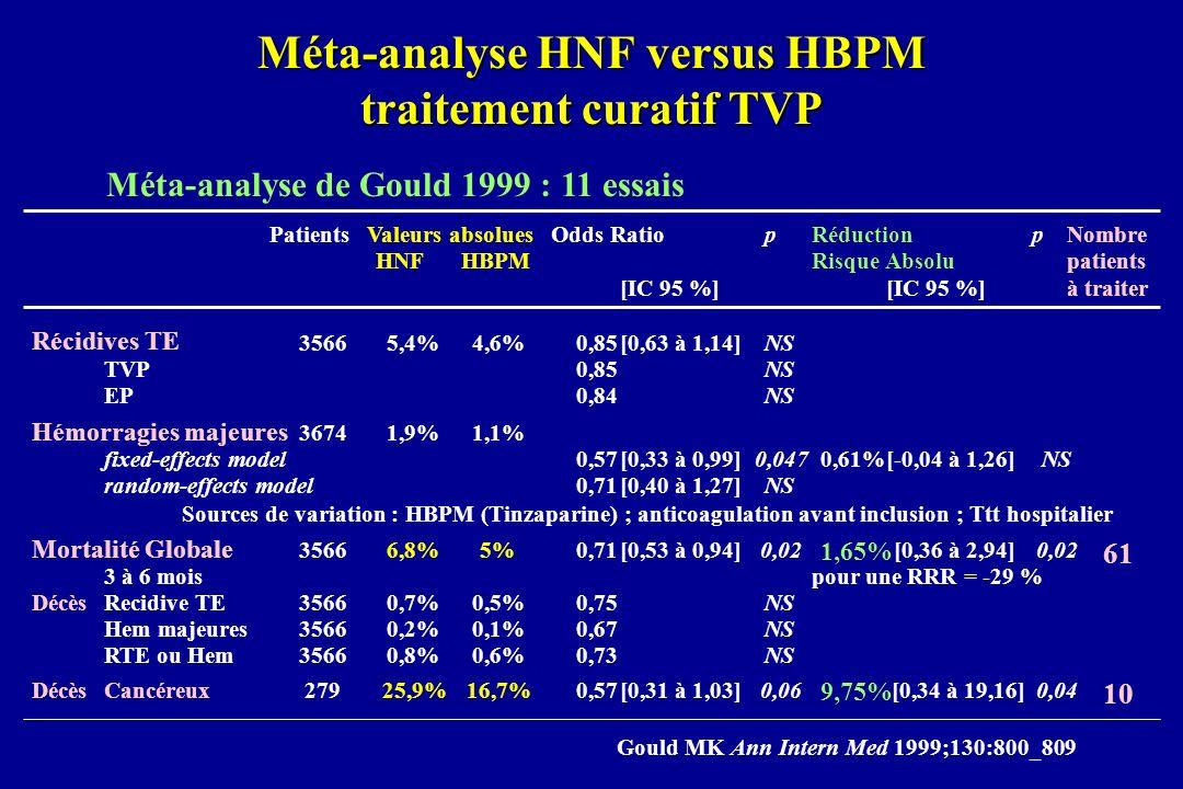 Méta-analyse HNF versus HBPM traitement curatif TVP