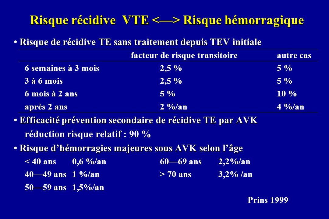 Risque récidive VTE <—> Risque hémorragique