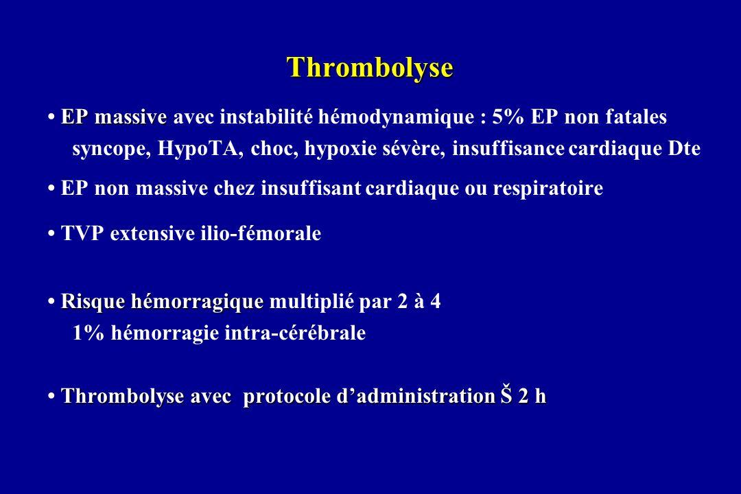 Thrombolyse • EP massive avec instabilité hémodynamique : 5% EP non fatales. syncope, HypoTA, choc, hypoxie sévère, insuffisance cardiaque Dte.