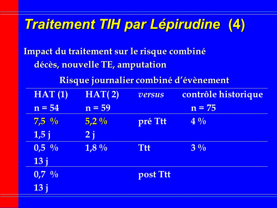 Traitement TIH par Lépirudine (4)