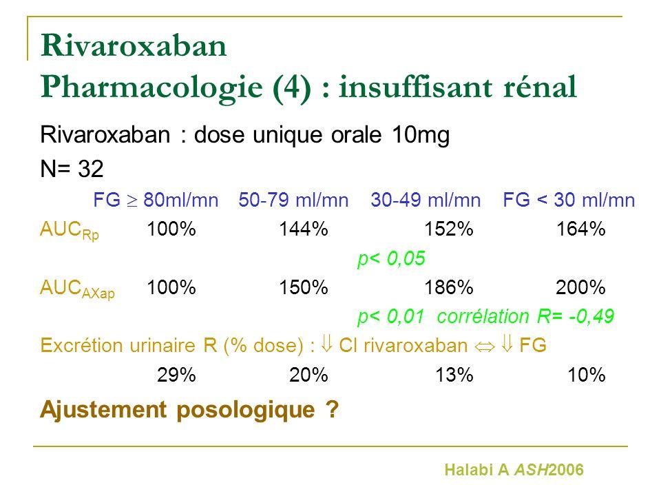 Rivaroxaban Pharmacologie (4) : insuffisant rénal