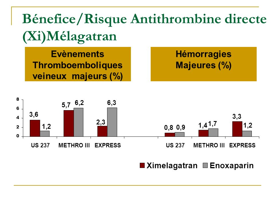Bénefice/Risque Antithrombine directe (Xi)Mélagatran