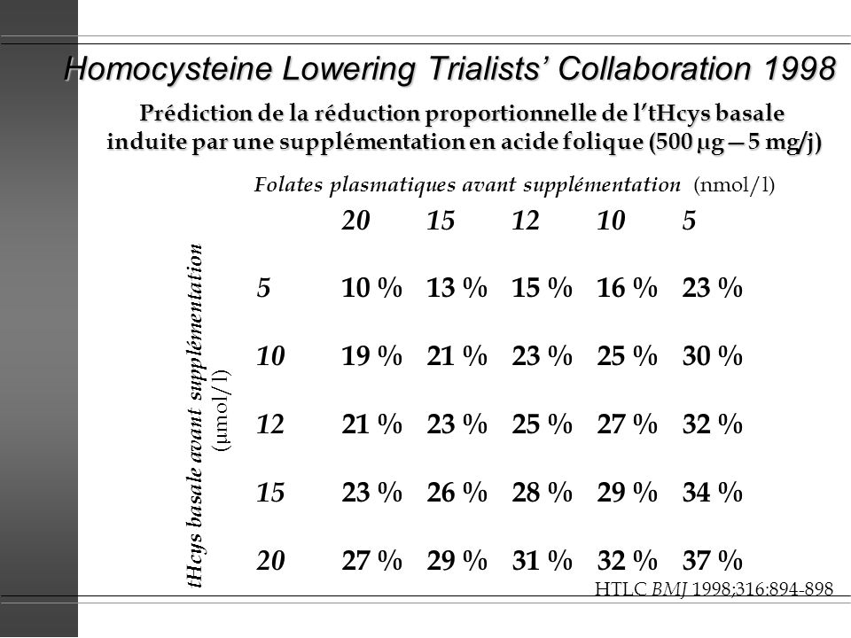 Homocysteine Lowering Trialists' Collaboration 1998