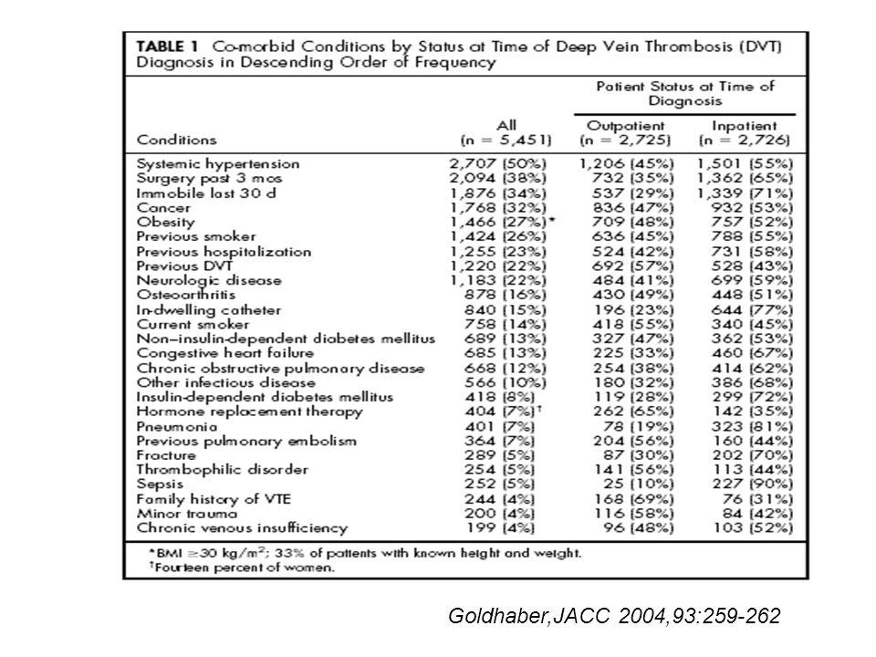 Goldhaber,JACC 2004,93:259-262