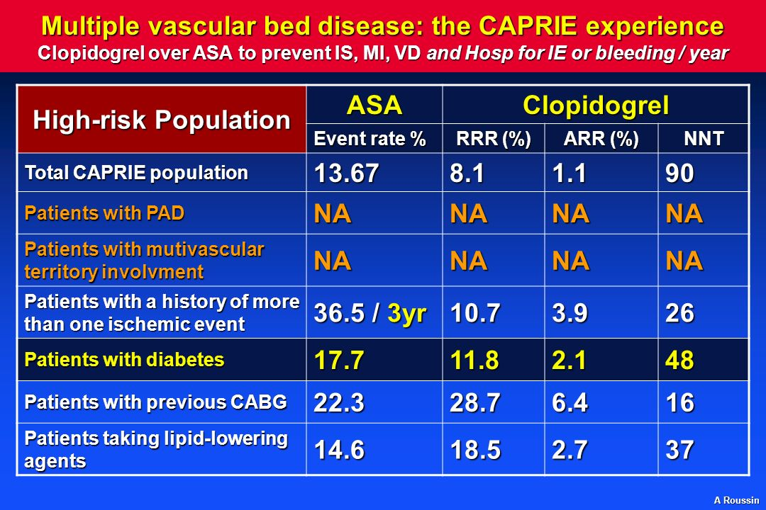 Multiple vascular bed disease: the CAPRIE experience Clopidogrel over ASA to prevent IS, MI, VD and Hosp for IE or bleeding / year