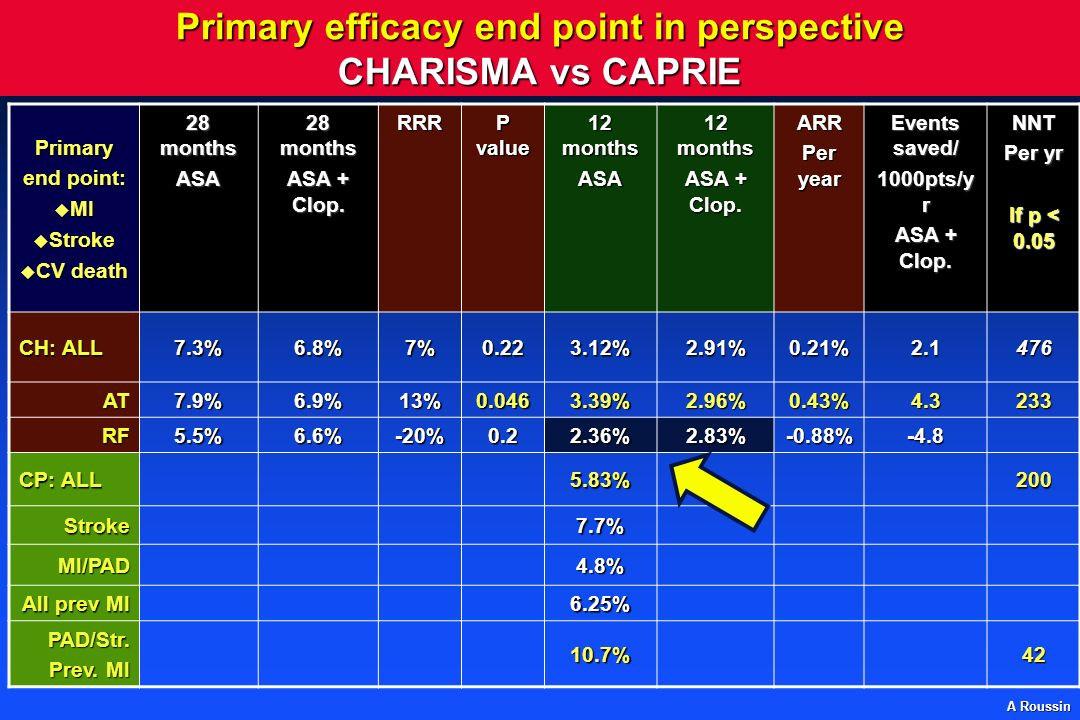 Primary efficacy end point in perspective CHARISMA vs CAPRIE