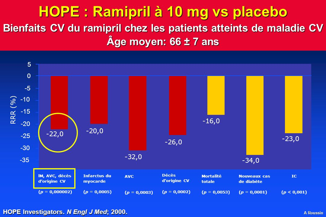 HOPE : Ramipril à 10 mg vs placebo Bienfaits CV du ramipril chez les patients atteints de maladie CV Âge moyen: 66 ± 7 ans