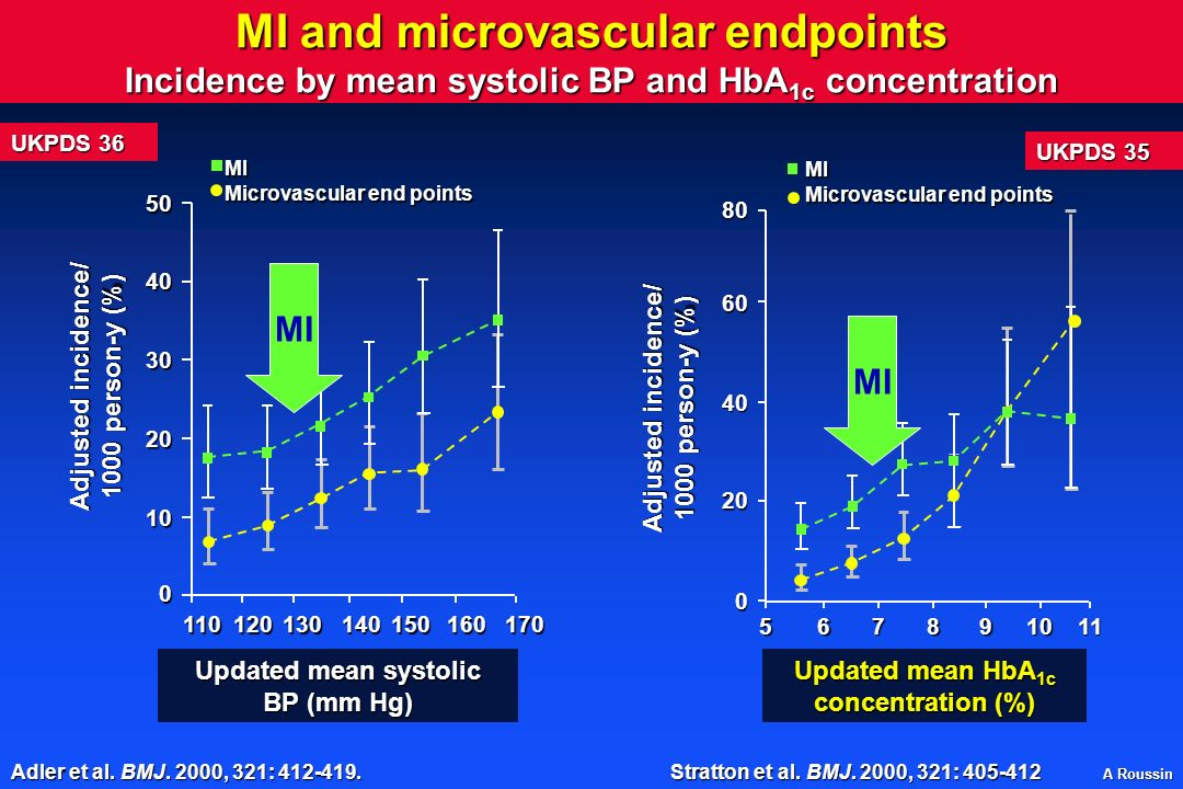 MI and microvascular endpoints Incidence by mean systolic BP and HbA1c concentration