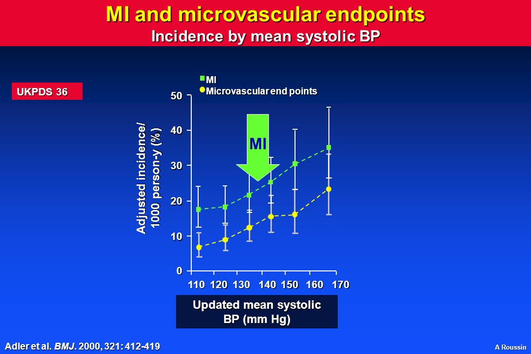 MI and microvascular endpoints Incidence by mean systolic BP