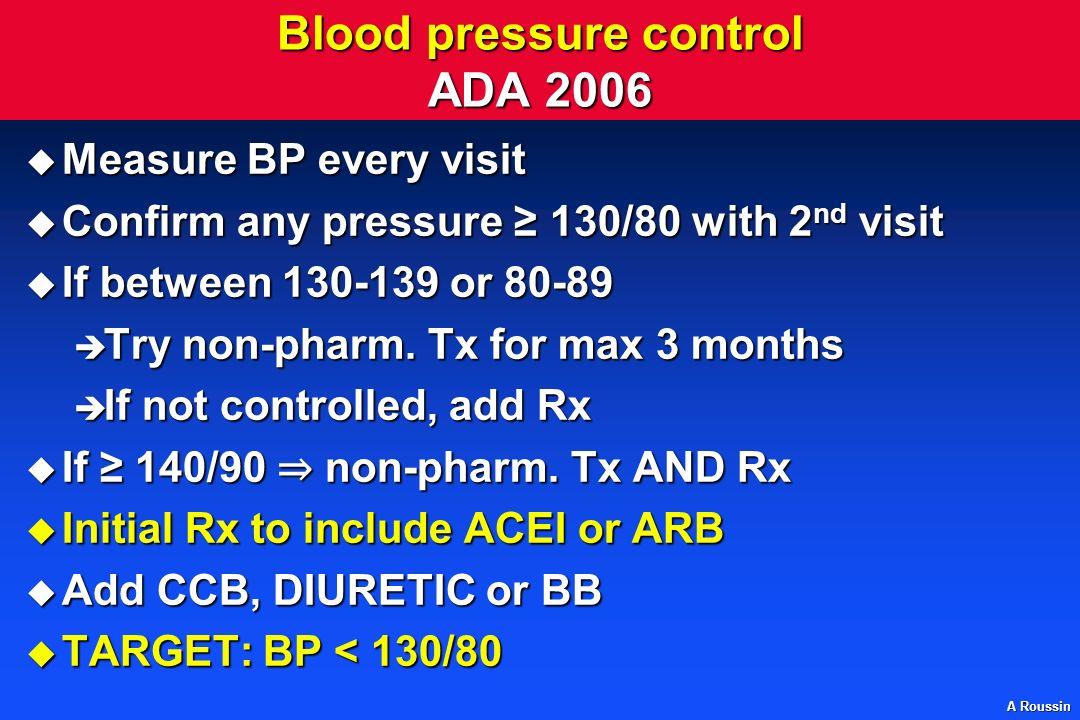 Blood pressure control ADA 2006