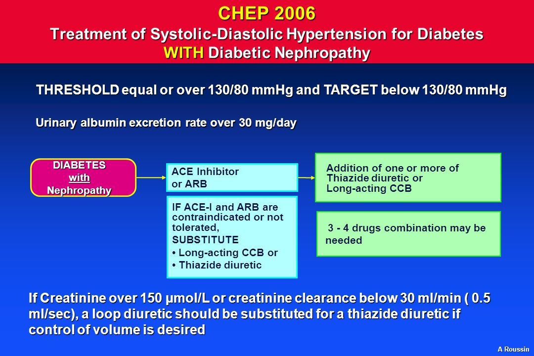 CHEP 2006 Treatment of Systolic-Diastolic Hypertension for Diabetes WITH Diabetic Nephropathy