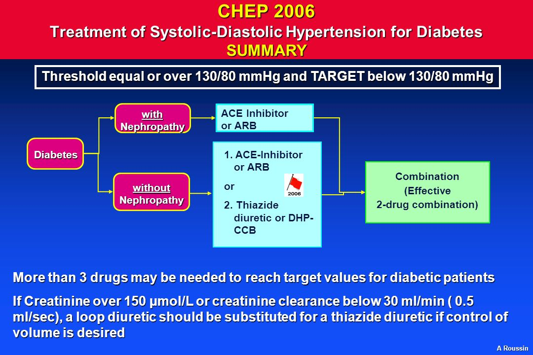 Threshold equal or over 130/80 mmHg and TARGET below 130/80 mmHg
