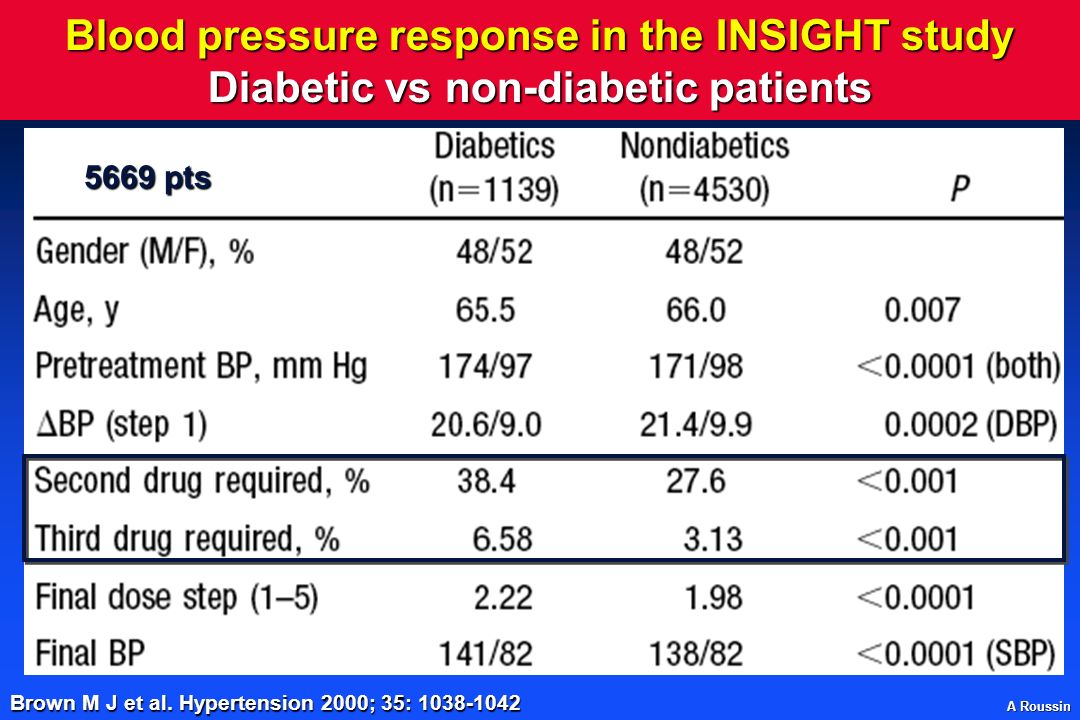 Blood pressure response in the INSIGHT study Diabetic vs non-diabetic patients