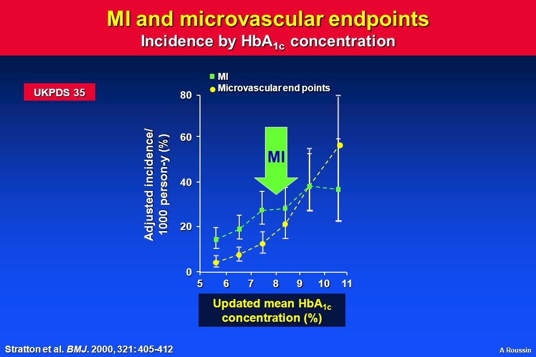 MI and microvascular endpoints Incidence by HbA1c concentration