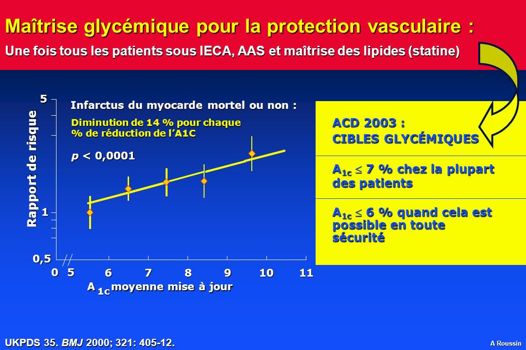 Maîtrise glycémique pour la protection vasculaire : Une fois tous les patients sous IECA, AAS et maîtrise des lipides (statine)