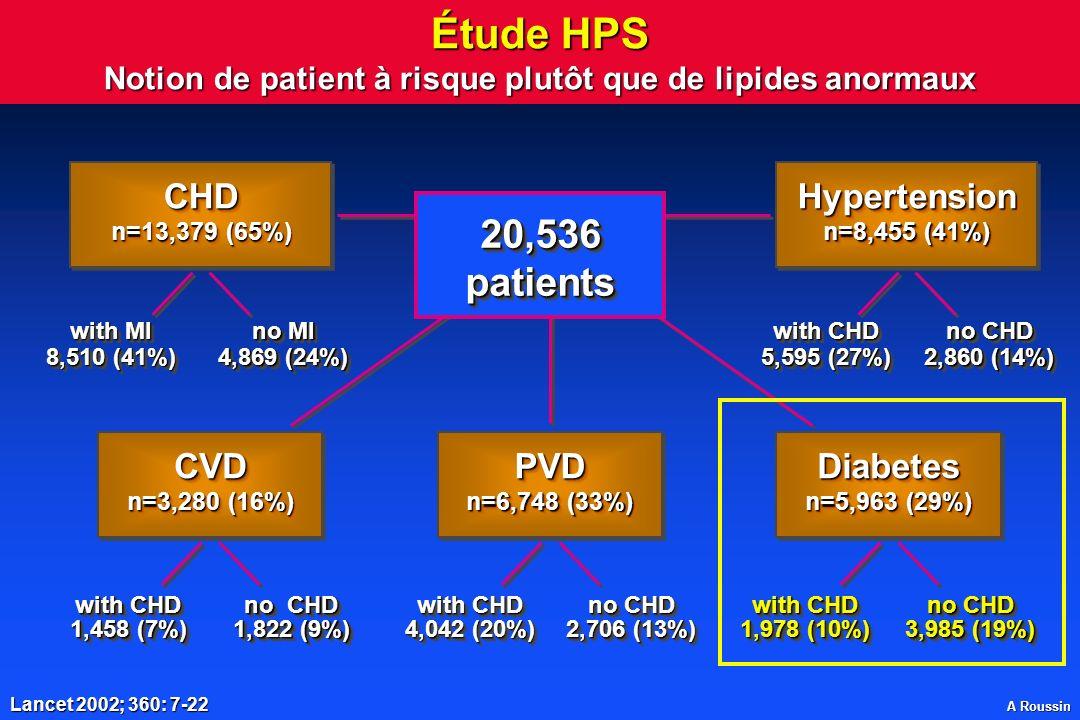 Étude HPS Notion de patient à risque plutôt que de lipides anormaux