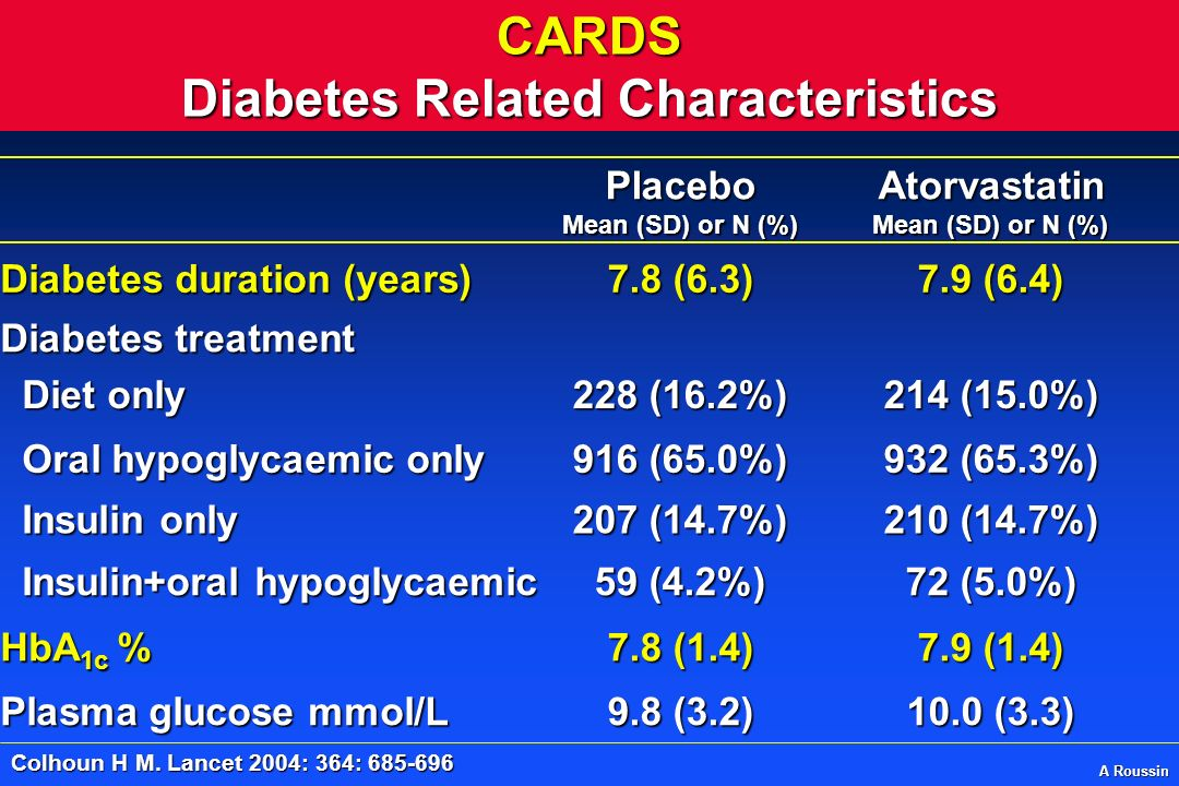 CARDS Diabetes Related Characteristics