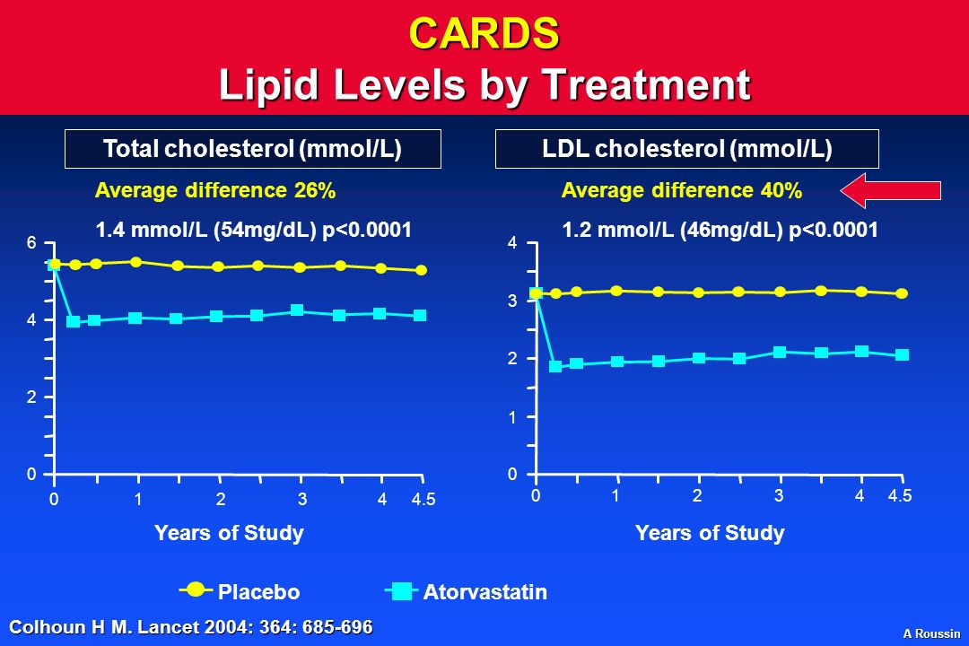 CARDS Lipid Levels by Treatment