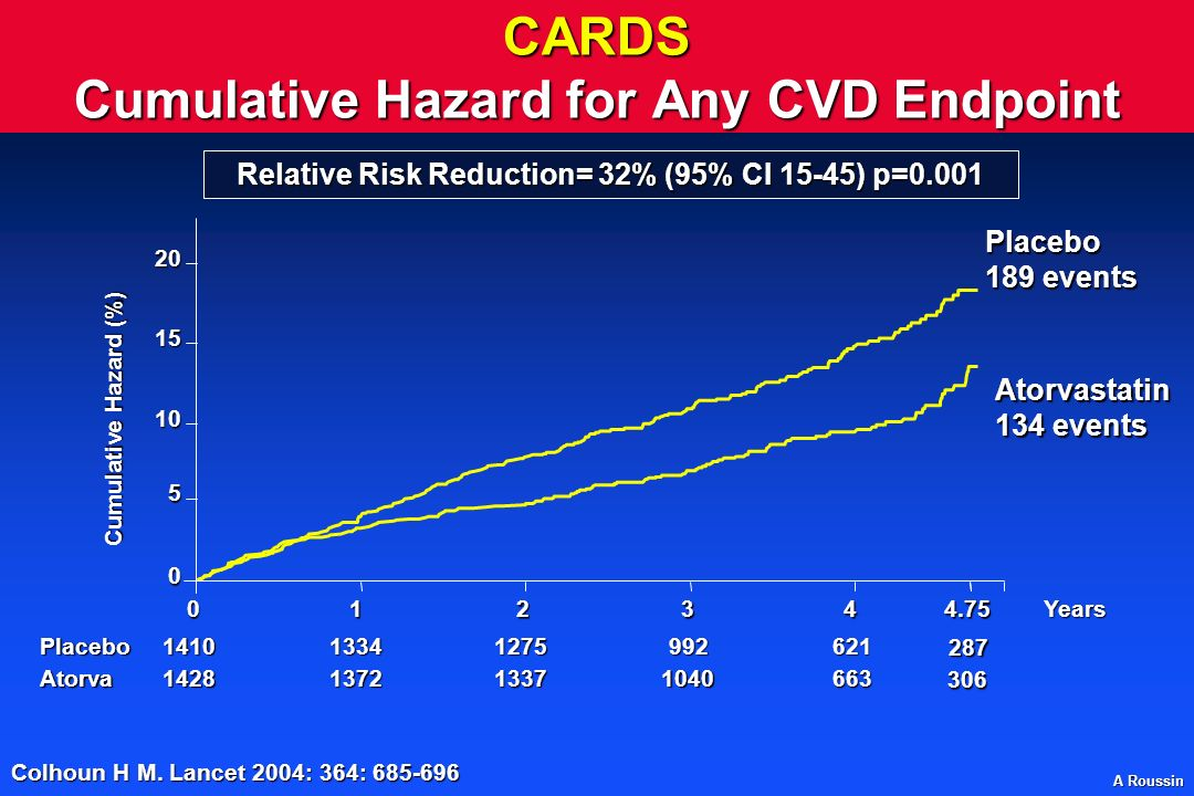 CARDS Cumulative Hazard for Any CVD Endpoint