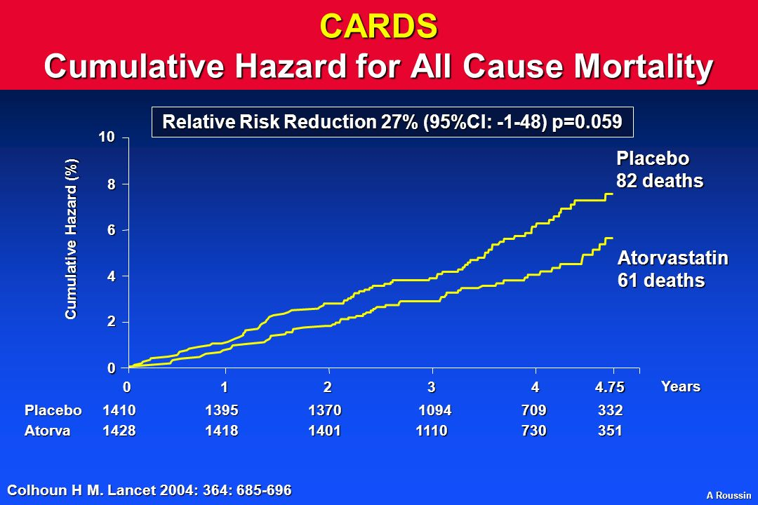 CARDS Cumulative Hazard for All Cause Mortality