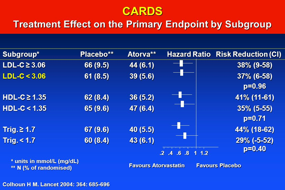 CARDS Treatment Effect on the Primary Endpoint by Subgroup