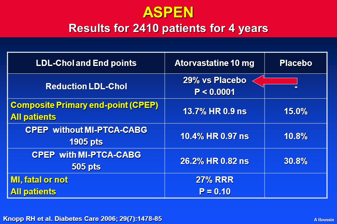 ASPEN Results for 2410 patients for 4 years