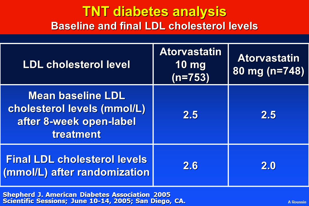 TNT diabetes analysis Baseline and final LDL cholesterol levels