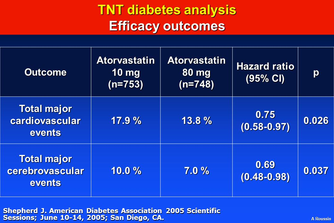 TNT diabetes analysis Efficacy outcomes