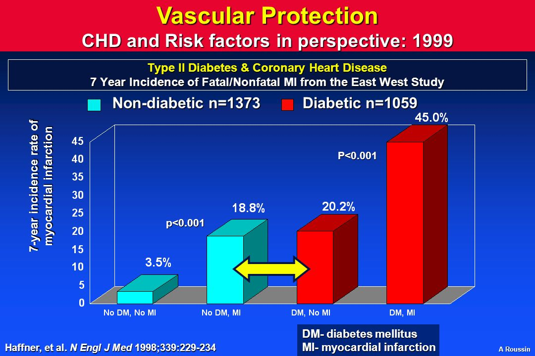 Vascular Protection CHD and Risk factors in perspective: 1999