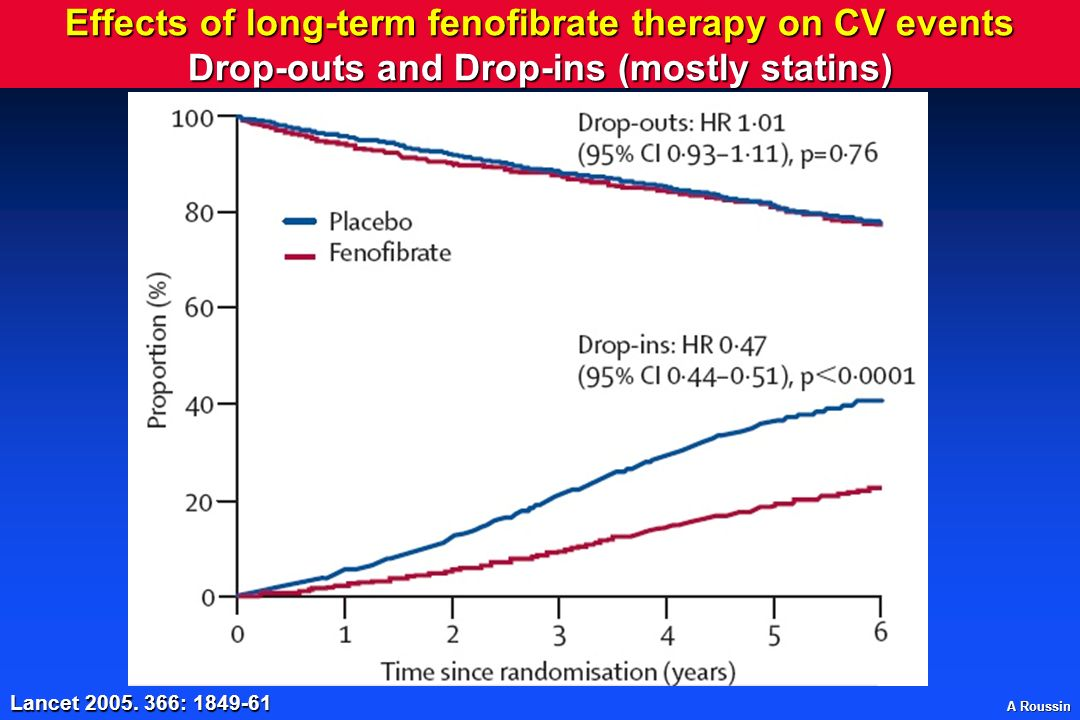 Effects of long-term fenofibrate therapy on CV events Drop-outs and Drop-ins (mostly statins)
