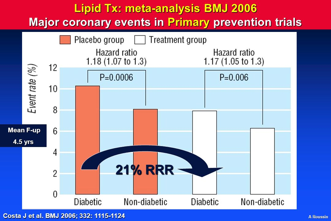 Lipid Tx: meta-analysis BMJ 2006 Major coronary events in Primary prevention trials