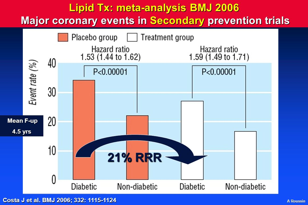 Lipid Tx: meta-analysis BMJ 2006 Major coronary events in Secondary prevention trials