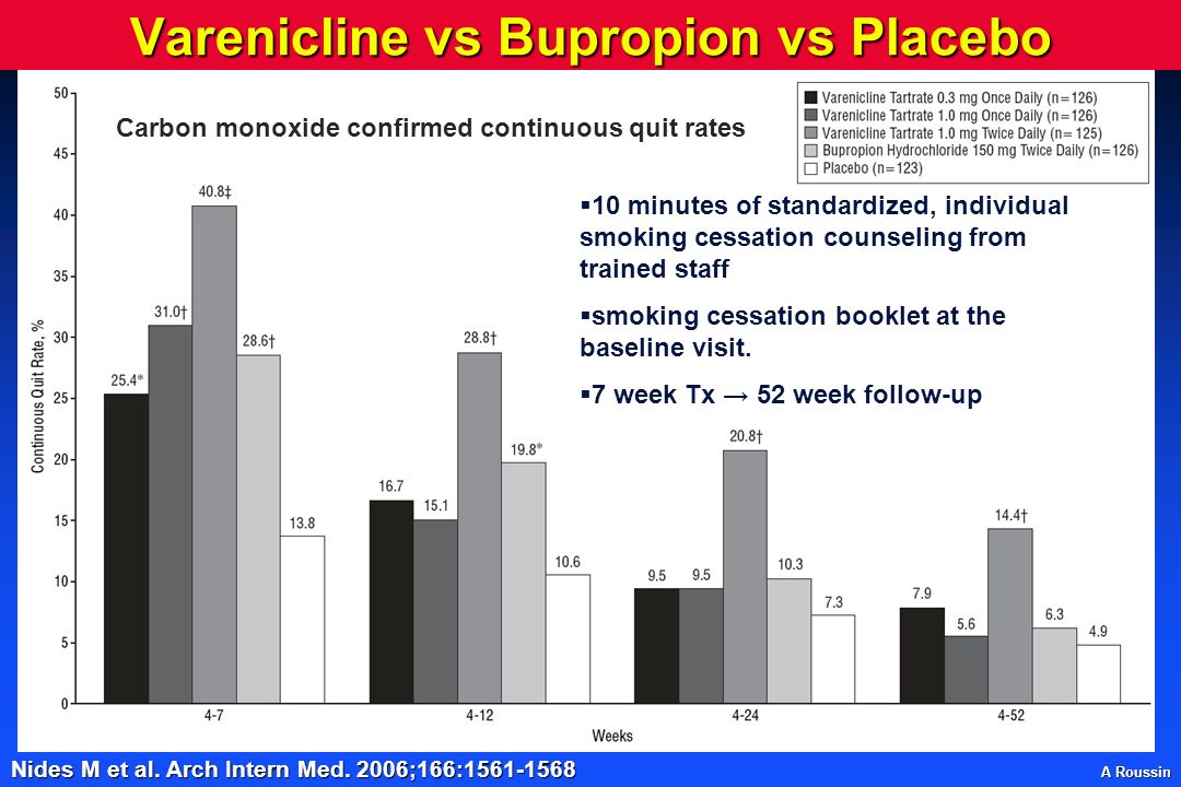 Varenicline vs Bupropion vs Placebo