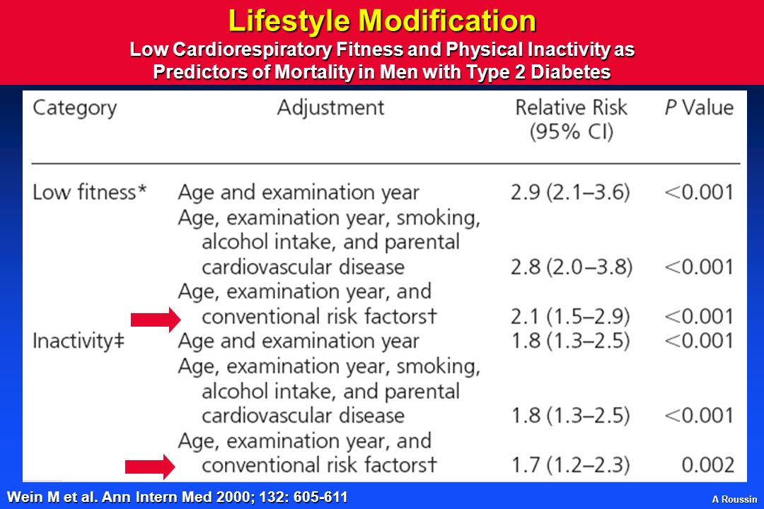 Lifestyle Modification Low Cardiorespiratory Fitness and Physical Inactivity as Predictors of Mortality in Men with Type 2 Diabetes