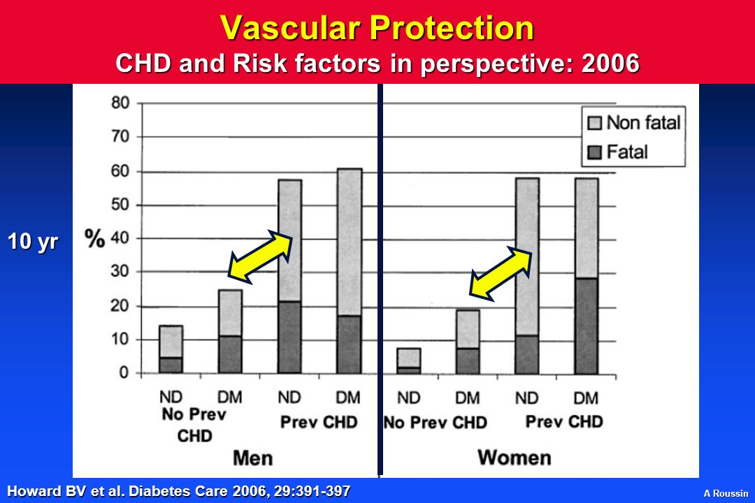 Vascular Protection CHD and Risk factors in perspective: 2006