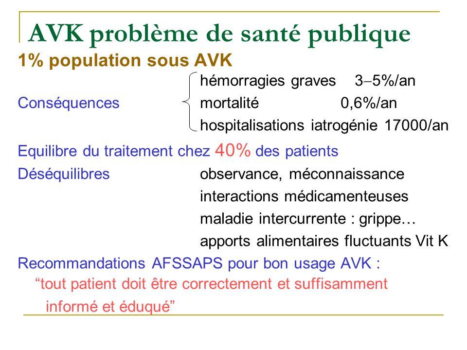 AVK problème de santé publique