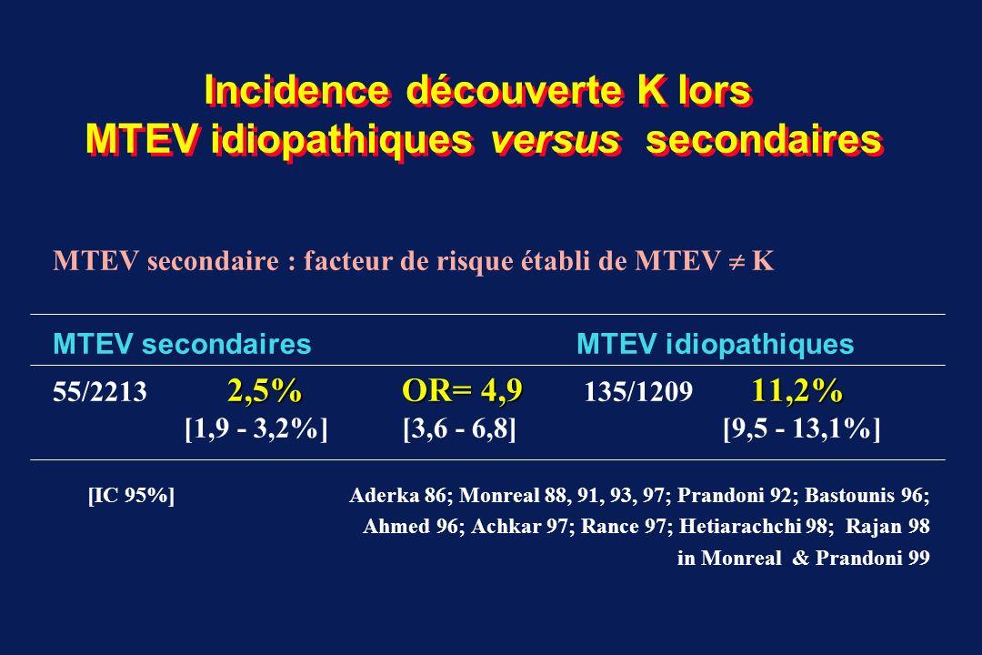 Incidence découverte K lors MTEV idiopathiques versus secondaires
