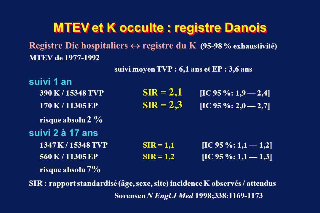 MTEV et K occulte : registre Danois