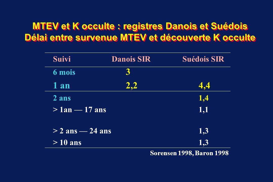 MTEV et K occulte : registres Danois et Suédois Délai entre survenue MTEV et découverte K occulte