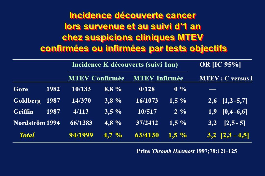 Incidence découverte cancer lors survenue et au suivi d'1 an chez suspicions cliniques MTEV confirmées ou infirmées par tests objectifs